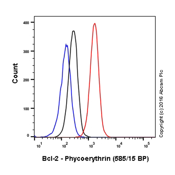 Flow Cytometry - Anti-Bcl-2 antibody [E17] (Phycoerythrin) (ab209290)