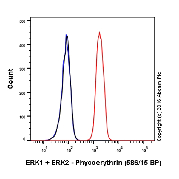 Flow Cytometry - Anti-ERK1 + ERK2 antibody [EPR17526] (Phycoerythrin) (ab212153)