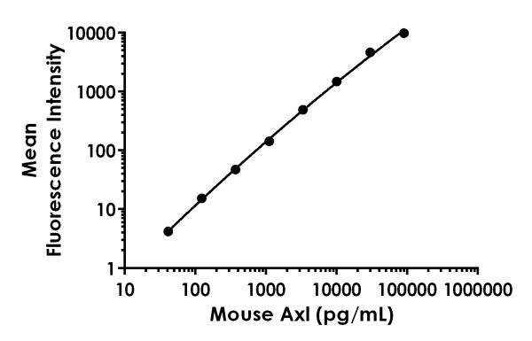 Example of mouse Axl standard curve.