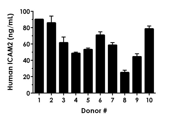 Serum from ten individual healthy human donors (five male and five female) was measured in duplicate.