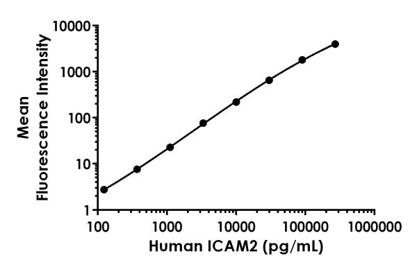 Example of human ICAM2 standard curve.