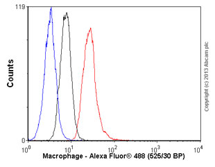 Flow Cytometry - Anti-Macrophage antibody [MAC387] (ab22506)