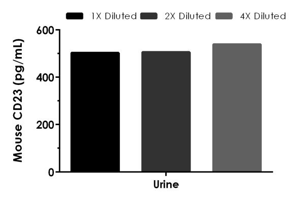 Interpolated concentrations of native CD23 in mouse urine.
