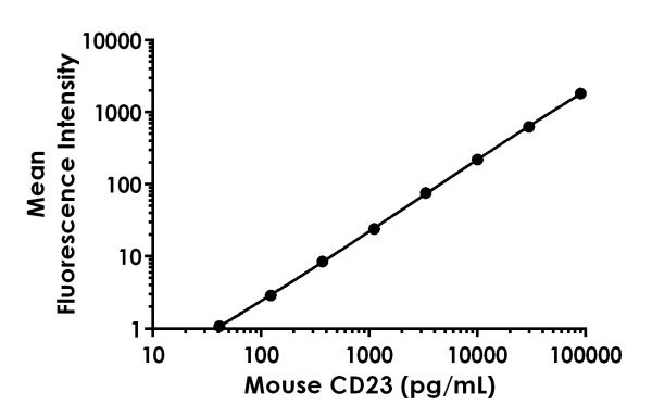 Example of mouse CD23 standard curve.