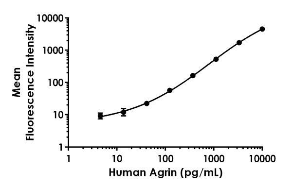 Human Agrin Multiplex Immunoassay Kit (ab223808)   Abcam