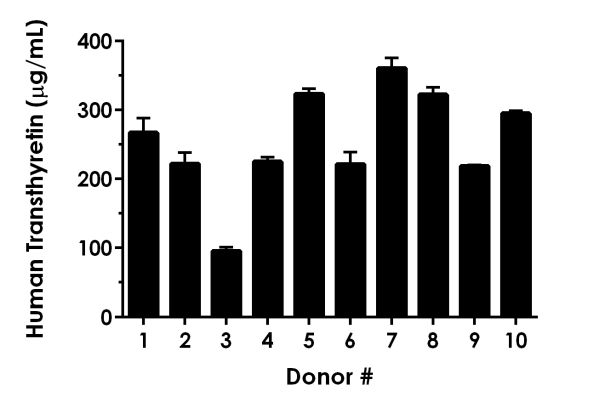 Serum from ten individual healthy human donors was measured in duplicate