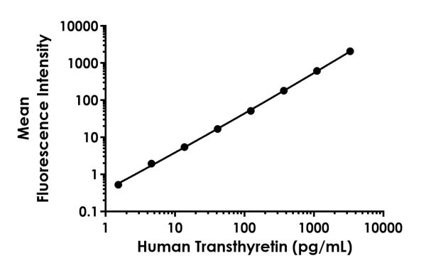 Example of human Transthyretin standard curve
