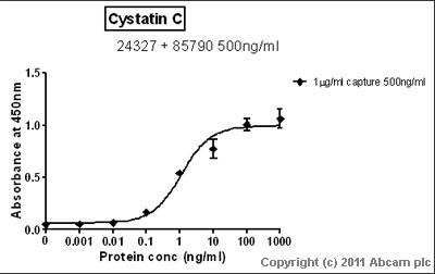 Sandwich ELISA - Anti-Cystatin C antibody [Cyst-13] (ab24327)