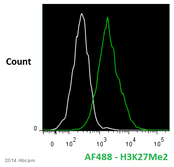 Flow Cytometry - Anti-Histone H3 (di methyl K27) antibody - ChIP Grade (ab24684)