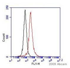 Flow Cytometry - c-Kit antibody [2B8] (FITC) (ab24870)