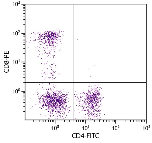 Flow Cytometry - Anti-CD4 antibody [3-4F4] (FITC) (ab24894)