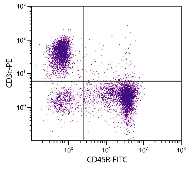 Flow Cytometry - Anti-CD45R antibody [RA3-6B2] (FITC) (ab24897)