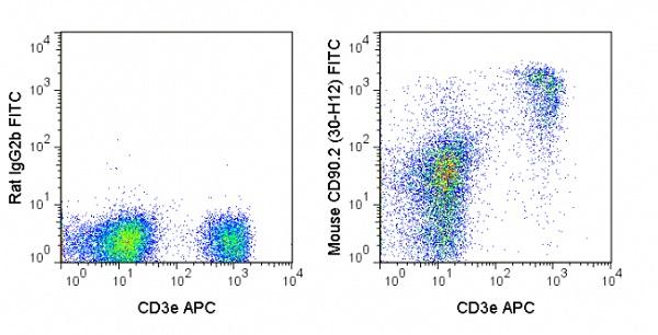 Flow Cytometry - Anti-CD90 / Thy1 antibody [30-H12] (FITC) (ab24905)