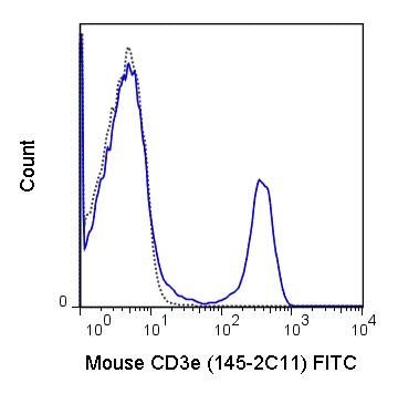 Flow Cytometry - Anti-CD3 epsilon antibody [145-2C11] (FITC) (ab24947)