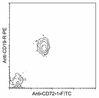 Flow Cytometry - CD72.1 antibody [10-1.D.2] (FITC) (ab25029)