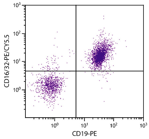 Flow Cytometry - Anti-CD16+CD32 antibody [93] (PE/Cy5.5 ®) (ab25039)