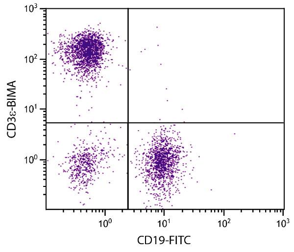 Flow Cytometry - Anti-CD3 epsilon antibody [145-2C11] (Biotin-maleimide) (ab25172)