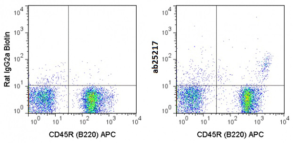 Flow Cytometry - Anti-Integrin alpha 4+beta 7 antibody [DATK32] (Biotin) (ab25217)