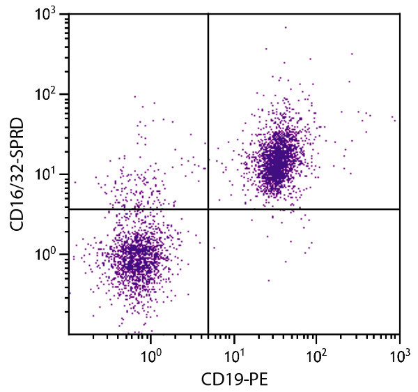Flow Cytometry - Anti-CD16+CD32 antibody [93] (PE/Cy5®) (ab25250)
