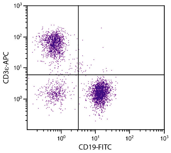 Flow Cytometry - Anti-CD3 epsilon antibody [500-A2] (Allophycocyanin) (ab25277)