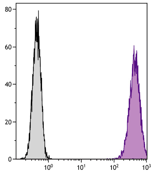 Flow Cytometry - Anti-CD86 antibody [GL1] (Phycoerythrin) (ab25284)