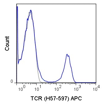 Flow Cytometry - Anti-TCR alpha + TCR beta antibody [H57-597] (Allophycocyanin) (ab25324)