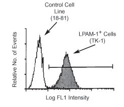 Flow Cytometry - Integrin alpha 4+beta 7 antibody [DATK32] (ab25329)