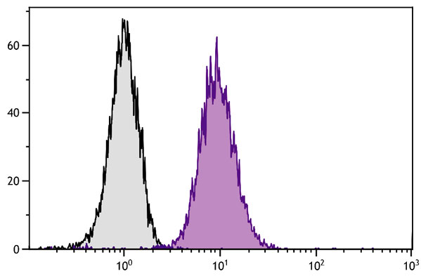 Flow Cytometry - Anti-LAMP1 antibody [H4A3] (Phycoerythrin) (ab25367)