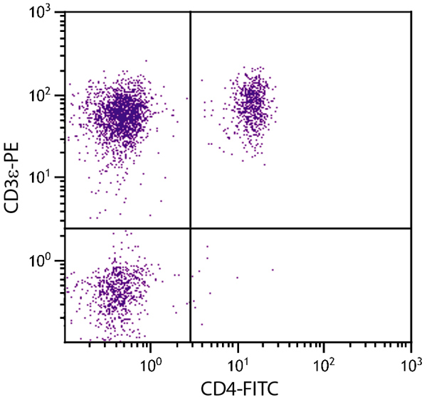 Flow Cytometry - Anti-CD3 epsilon antibody [PPT3] (Phycoerythrin) (ab25413)