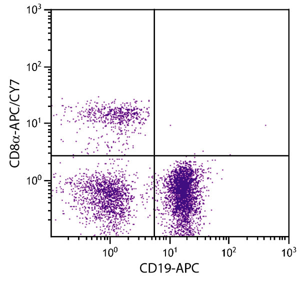 Flow Cytometry - Anti-CD8 alpha antibody [53-6.7] (Allophycocyanin/Cy7 ®) (ab25456)