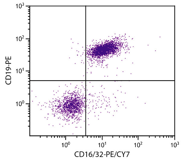 Flow Cytometry - Anti-CD16+CD32 antibody [93] (PE/Cy7 ®) (ab25459)