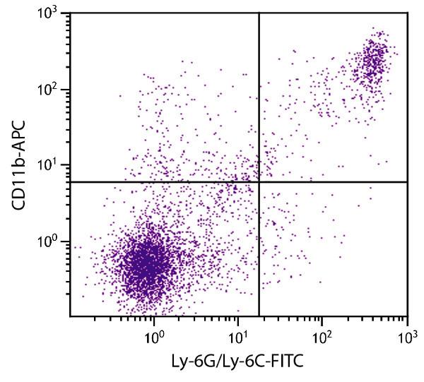 Flow Cytometry - Anti-CD11b antibody [M1/70] (Allophycocyanin) (ab25482)