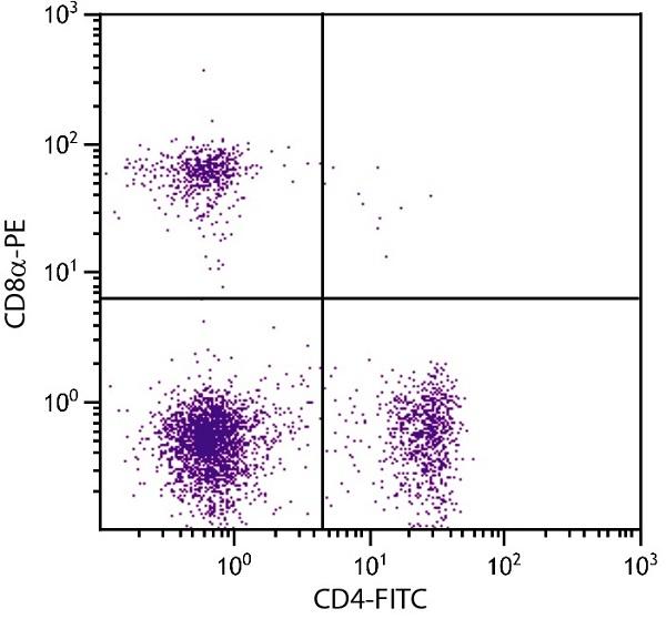 Flow Cytometry - Anti-CD4 antibody [GK1.5] (Phycoerythrin) (ab25496)