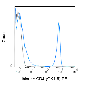 Flow Cytometry - Anti-CD4 antibody [GK1.5] (Phycoerythrin) (ab25496)