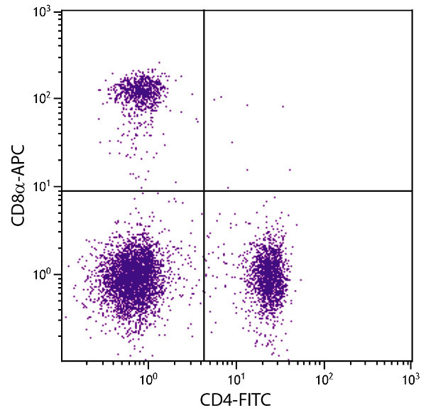 Flow Cytometry - Anti-CD8 alpha antibody [53-6.7] (Allophycocyanin) (ab25499)