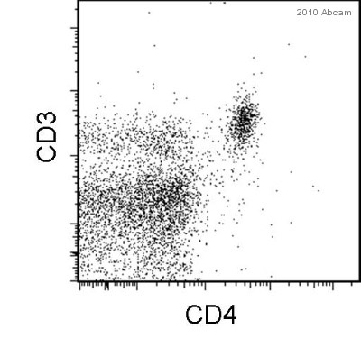Flow Cytometry - CD4 antibody [GK1.5] (PE/Cy7 ®) (ab25505)