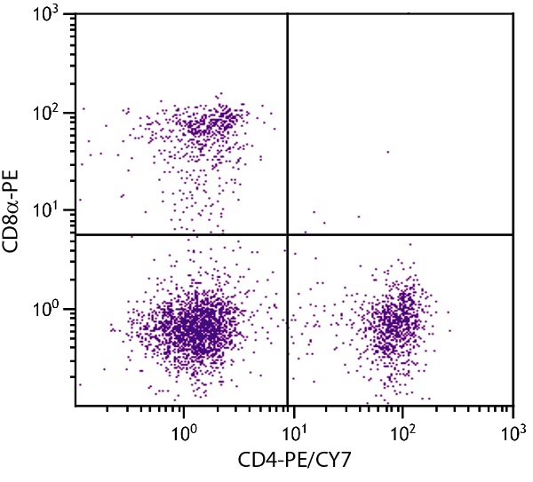 Flow Cytometry - Anti-CD4 antibody [GK1.5] (PE/Cy7 ®) (ab25505)