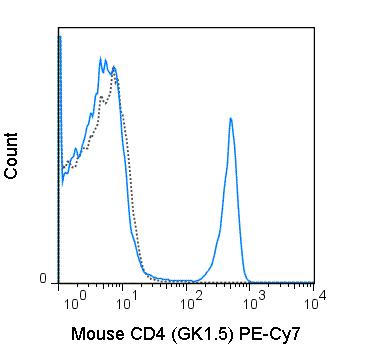 Flow Cytometry - Anti-CD4 antibody [GK1.5] (PE/Cy7 ®) (ab25505)