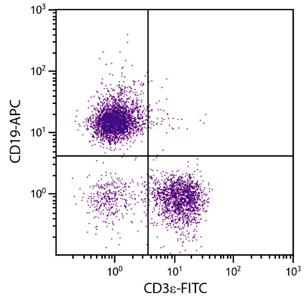 Flow Cytometry - Anti-CD19 antibody [MB19-1] (Allophycocyanin) (ab25510)