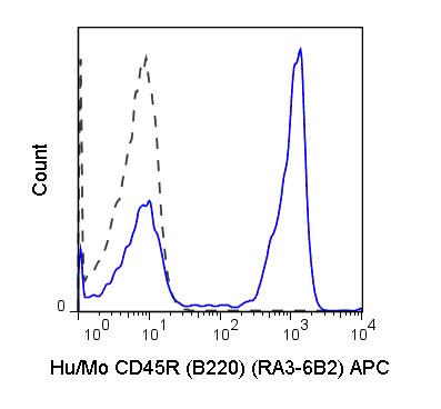 Flow Cytometry - Anti-CD45R antibody [RA3-6B2] (Allophycocyanin) (ab25523)