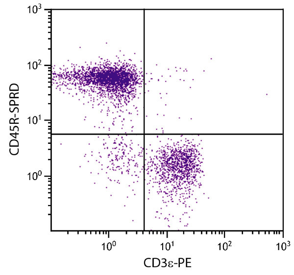 Flow Cytometry - Anti-CD45R antibody [RA3-6B2] (PE/Cy5®) (ab25525)