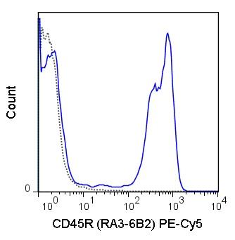 Flow Cytometry - Anti-CD45R antibody [RA3-6B2] (PE/Cy5®) (ab25525)