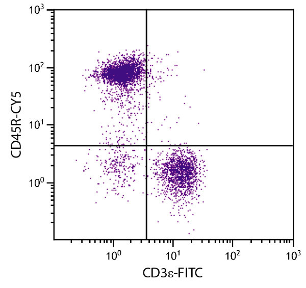 Flow Cytometry - Anti-CD45R antibody [RA3-6B2] (Cy5 ®) (ab25526)