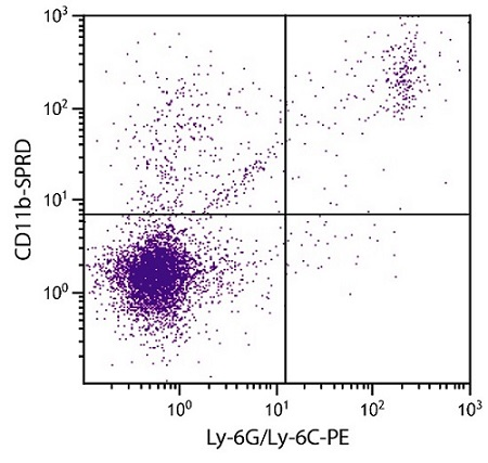 Flow Cytometry - Anti-CD11b antibody [M1/70] (PE/Cy5®) (ab25533)