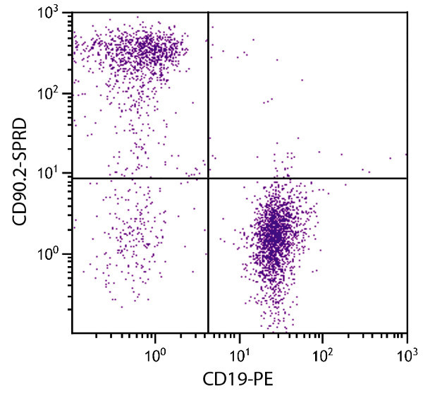 Flow Cytometry - Anti-CD90 / Thy1 antibody [30-H12] (PE/Cy5®) (ab25544)