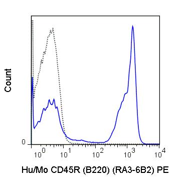 Flow Cytometry - Anti-CD45R antibody [RA3-6B2] (Phycoerythrin) (ab25551)