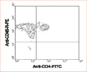 Flow Cytometry / FACS - CD45 antibody [I3/2.3] (ab25603)
