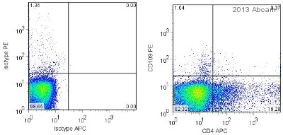 Flow Cytometry - Anti-CD4 [RFT-4g] antibody (Allophycocyanin) (ab25617)
