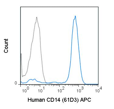 Anti-CD14 antibody [61D3] (Allophycocyanin) (ab25620)