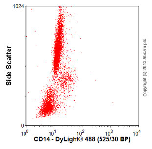 Flow Cytometry - Anti-CD14 antibody [61D3] (ab25625)